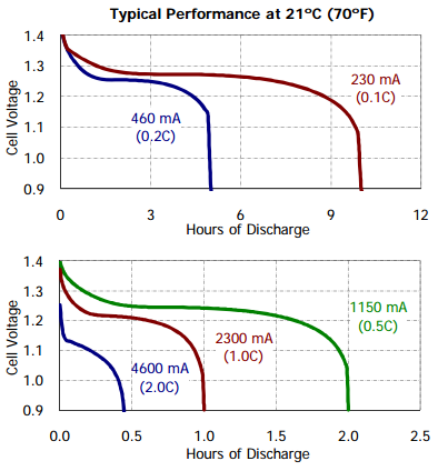 vape-battery-mah-graph