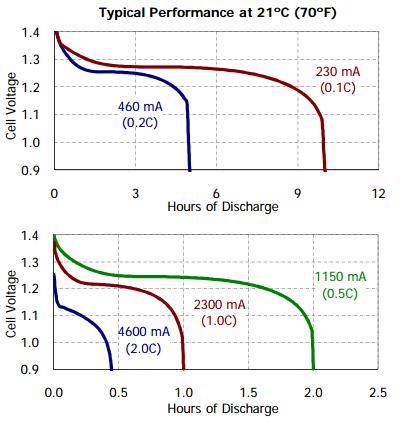 vape-battery-mah-graph